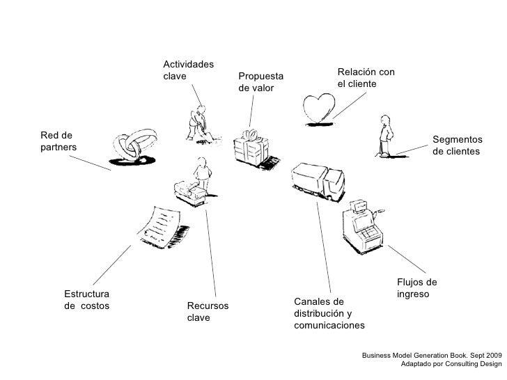 Flujos de ingreso Canales de distribución y comunicaciones Estructura de  costos Propuesta de valor Actividades clave Recu...