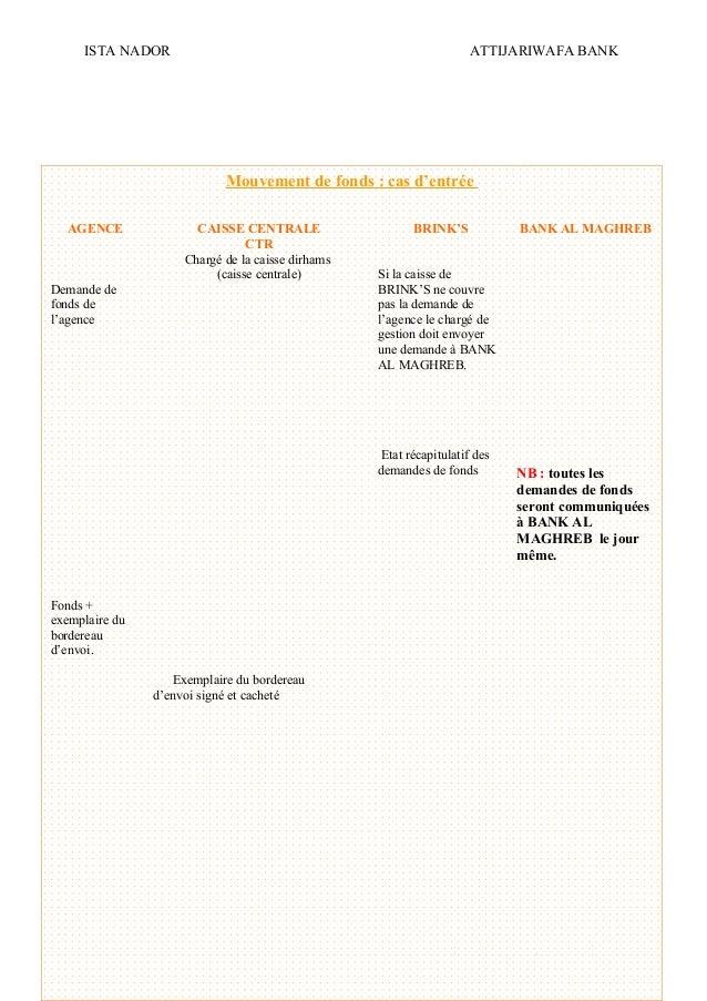 ISTA NADOR ATTIJARIWAFA BANK 2009/2010 OUIAM EL KAABOUCH17 Mouvement de fonds : cas d'entrée AGENCE CAISSE CENTRALE CTR BR...