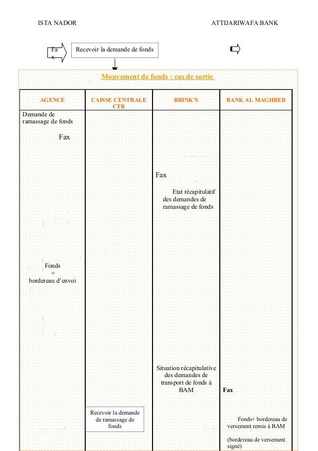 ISTA NADOR ATTIJARIWAFA BANK 2009/2010 OUIAM EL KAABOUCH18 Recevoir la demande de fondsFa x Confectionner un état récapitu...