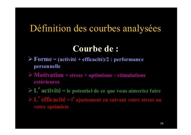 54Définition des courbes analyséesCourbe de :ØForme = (activité + efficacité)/2 : performancepersonnelleØMotivation = ...