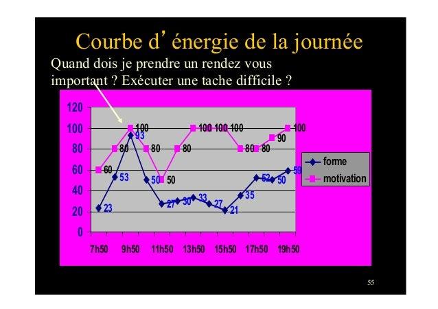 55Courbe d'énergie de la journée2353935030 3327213552 50596080100805080100 100 10080 8090100270204060801001207h50 9h50 11h...