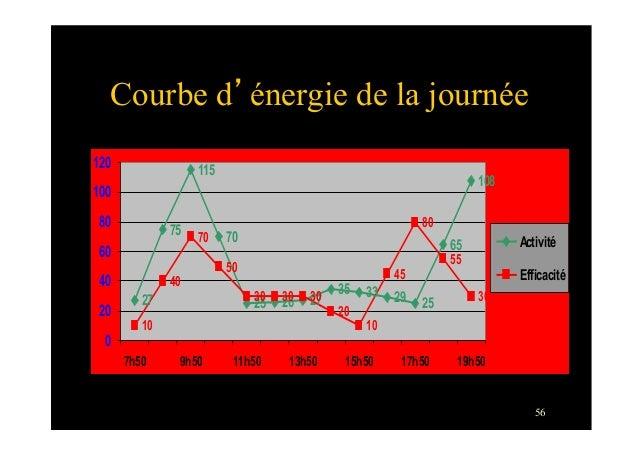 56Courbe d'énergie de la journée27751157025 26 2735 33 29 25651081040705030 30 302010458055300204060801001207h50 9h50 11h5...