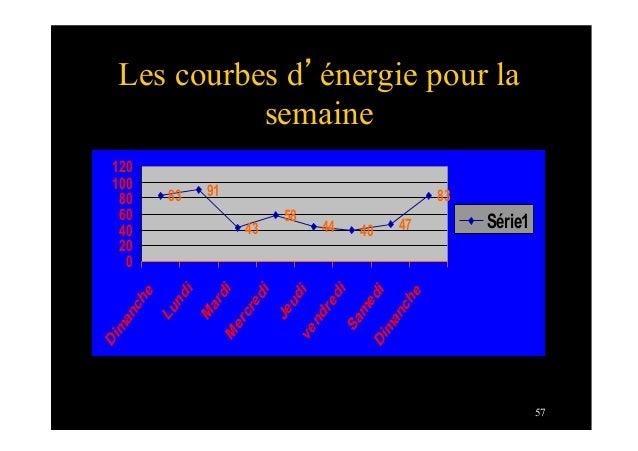 57Les courbes d'énergie pour lasemaine91435844 40 478383020406080100120DimancheLundiMardiMercrediJeudivendrediSamediDimanc...