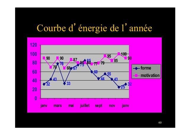60Courbe d'énergie de l'année324378337585604455432532907090688780 80 77 7995851009067020406080100120janv mars mai juillet ...