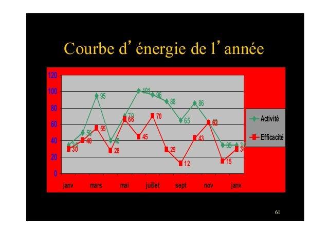 61Courbe d'énergie de l'année3550954070101 968865866335 3530405528664570291243621530020406080100120janv mars mai juillet s...