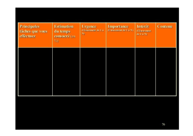 76Principalestâches que vouseffectuezEstimationdu tempsconsacré (en%)Urgence(Classement de 1 àN)Importance(Classement de 1...
