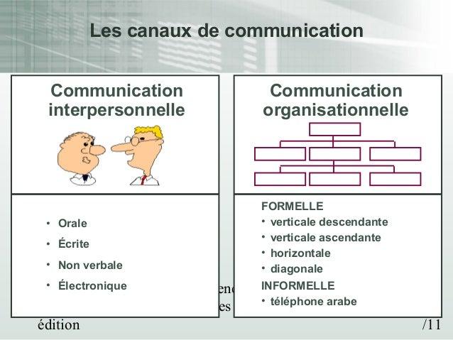 Communication formelle et informelle - Mots | Etudier