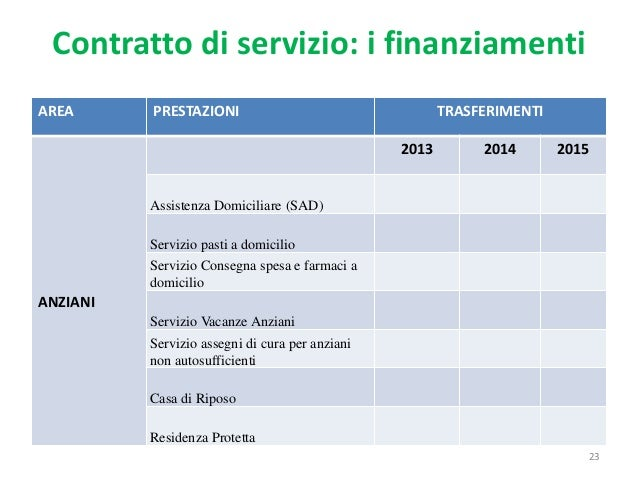 Gestione associata dei servizi sociali modalit e criticit - Domicilio e residenza diversi ...