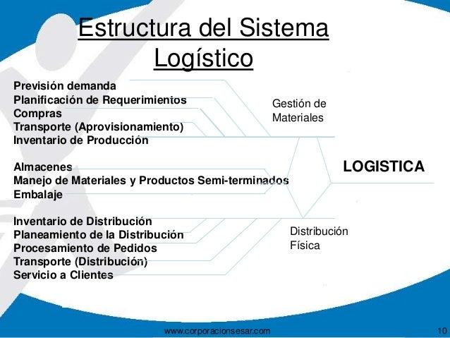 PDF) 1- Gestion de la logistica en la empresa