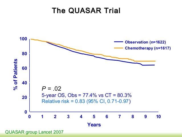 Terapia Del Cancro Colorettale Gestione Oncologica Gastrolearning