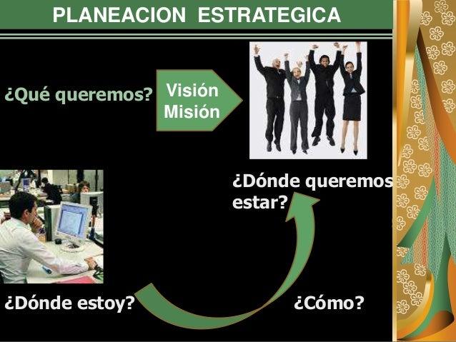 PLANEACION ESTRATEGICA ¿Qué queremos? ¿Dónde estoy? ¿Dónde queremos estar? ¿Cómo? Visión Misión