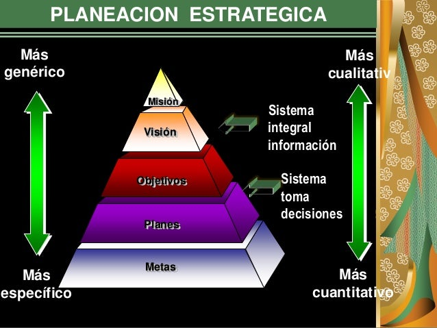 PLANEACION ESTRATEGICA Más genérico Más cualitativ o Más específico Más cuantitativo Metas Planes Objetivos Visión Misión ...