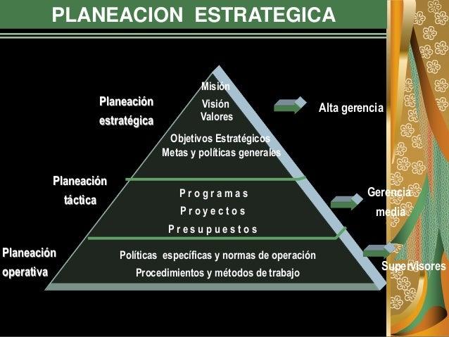 PLANEACION ESTRATEGICA Misión Visión Valores Objetivos Estratégicos Metas y políticas generales P r o g r a m a s P r o y ...