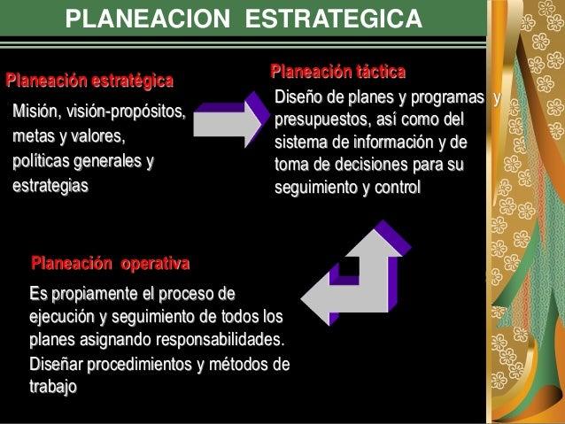 PLANEACION ESTRATEGICA Misión, visión-propósitos, metas y valores, políticas generales y estrategias Planeación estratégic...