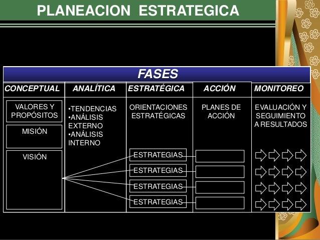 PLANEACION ESTRATEGICA FASES CONCEPTUAL ANALÍTICA ESTRATÉGICA ACCIÓN MONITOREO VALORES Y PROPÓSITOS MISIÓN VISIÓN •TENDENC...