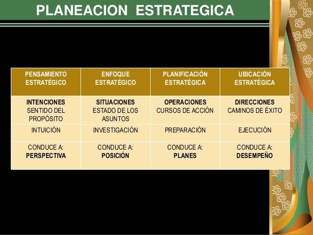 PLANEACION ESTRATEGICA PENSAMIENTO ESTRATÉGICO ENFOQUE ESTRATÉGICO PLANIFICACIÓN ESTRATÉGICA UBICACIÓN ESTRATÉGICA INTENCI...