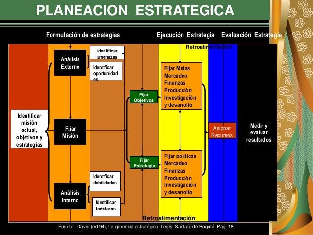PLANEACION ESTRATEGICA Evaluación Estrategia Identificar misión actual, objetivos y estrategias Análisis Externo Fijar Mis...
