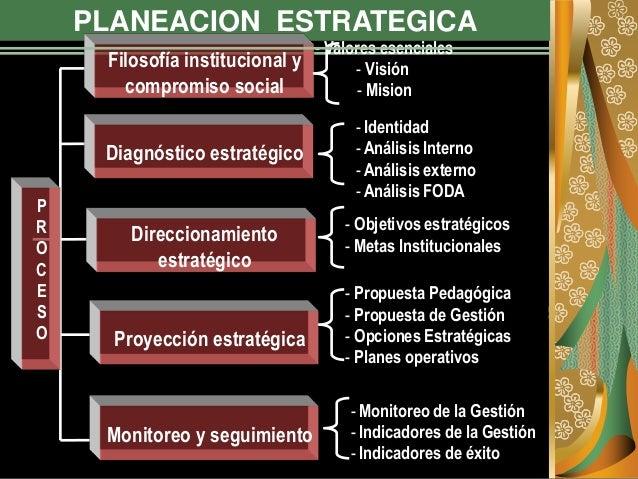 PLANEACION ESTRATEGICA P R O C E S O Filosofía institucional y compromiso social Diagnóstico estratégico Direccionamiento ...