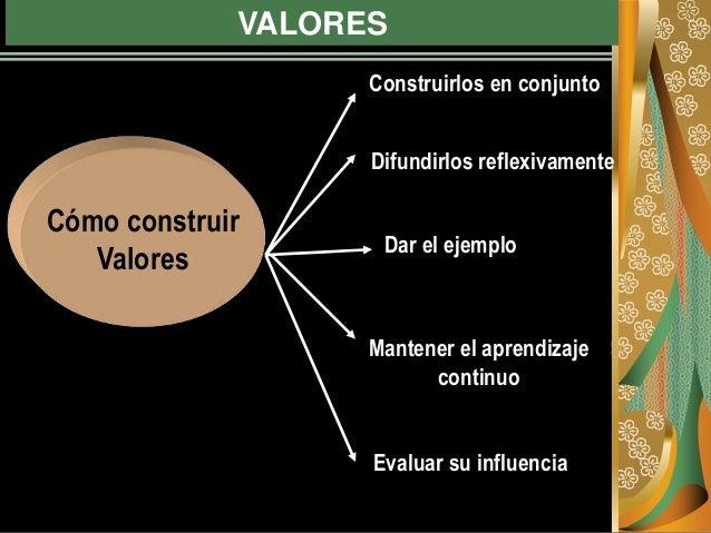 VALORES Cómo construir Valores Construirlos en conjunto Difundirlos reflexivamente Dar el ejemplo Mantener el aprendizaje ...