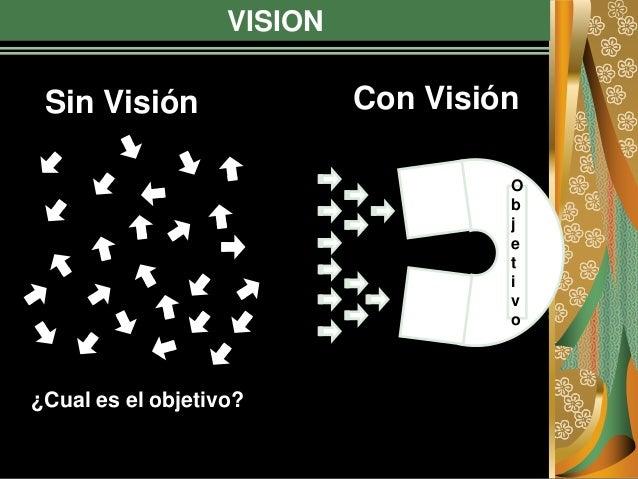 VISION ¿Cual es el objetivo? O b j e t i v o Sin Visión Con Visión