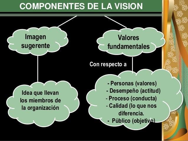 COMPONENTES DE LA VISION Imagen sugerente Valores fundamentales Idea que llevan los miembros de la organización - Personas...