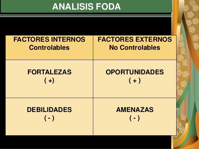 ANALISIS FODA FACTORES INTERNOS Controlables FACTORES EXTERNOS No Controlables FORTALEZAS ( +) OPORTUNIDADES ( + ) DEBILID...