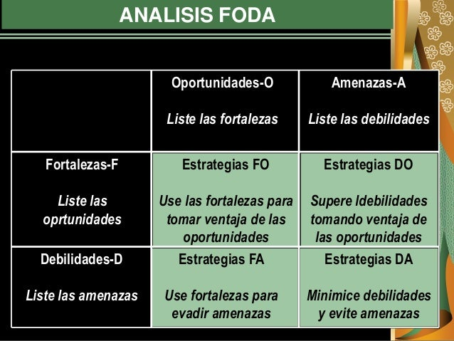 ANALISIS FODA Estrategias DA Minimice debilidades y evite amenazas Estrategias FA Use fortalezas para evadir amenazas Debi...