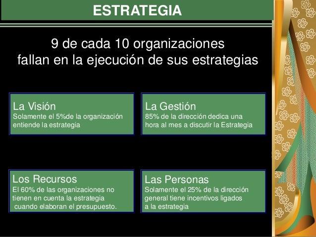 ESTRATEGIA La Visión Solamente el 5%de la organización entiende la estrategia La Gestión 85% de la dirección dedica una ho...