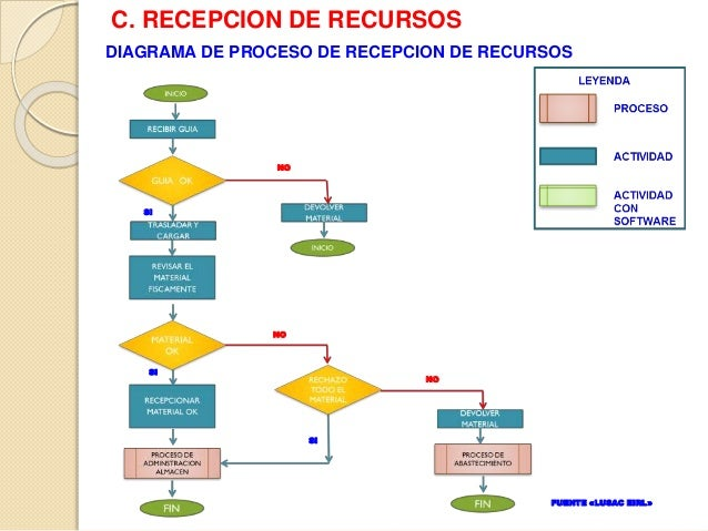 Gestion logistica lusac 67 ccuart Gallery