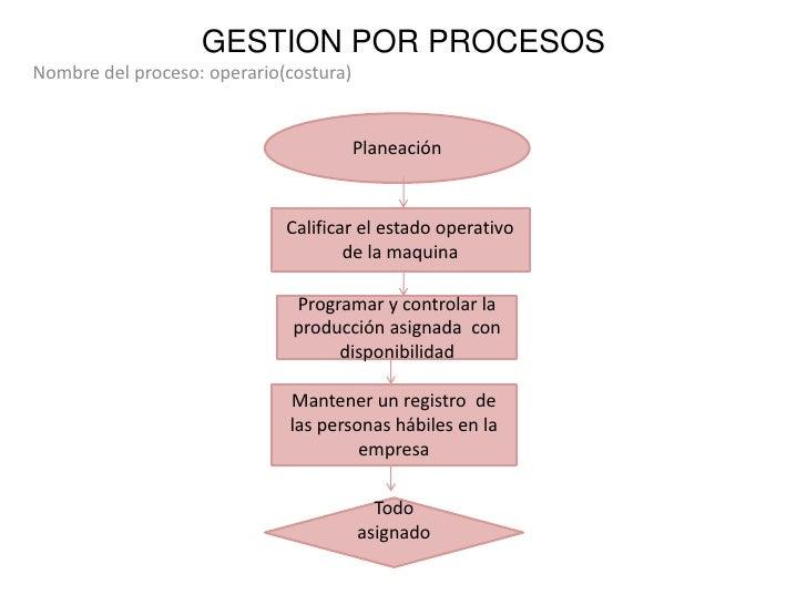 GESTION POR PROCESOS <br />Nombre del proceso: operario(costura)<br />Planeación <br />Calificar el estado operativo de la...