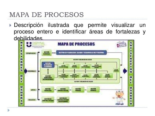 Gestion por procesos for Mapa de procesos de un restaurante