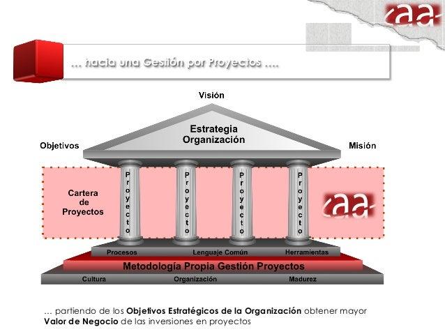 Gestión de Proyectos: Ejercicios para examen PMP
