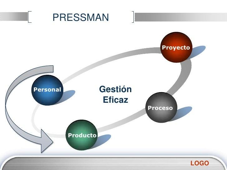 PRESSMAN<br />Proyecto<br />Gestión Eficaz<br />Personal<br />Proceso<br />Producto<br />