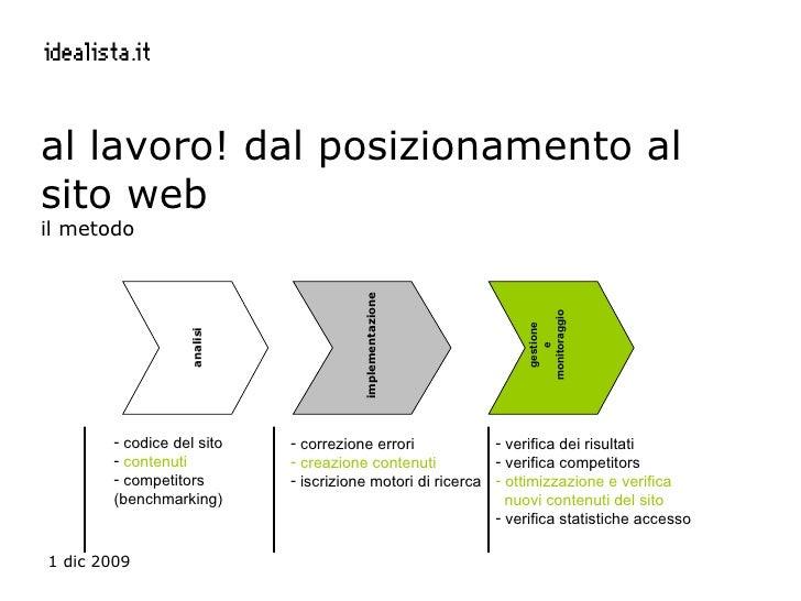 al lavoro! dal posizionamento al sito web  il metodo <ul><li>correzione errori </li></ul><ul><li>creazione contenuti </li>...