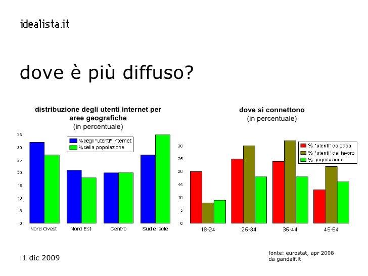 dove è più diffuso? fonte: eurostat, apr 2008 da gandalf.it  distribuzione degli utenti internet per aree geografiche (in ...