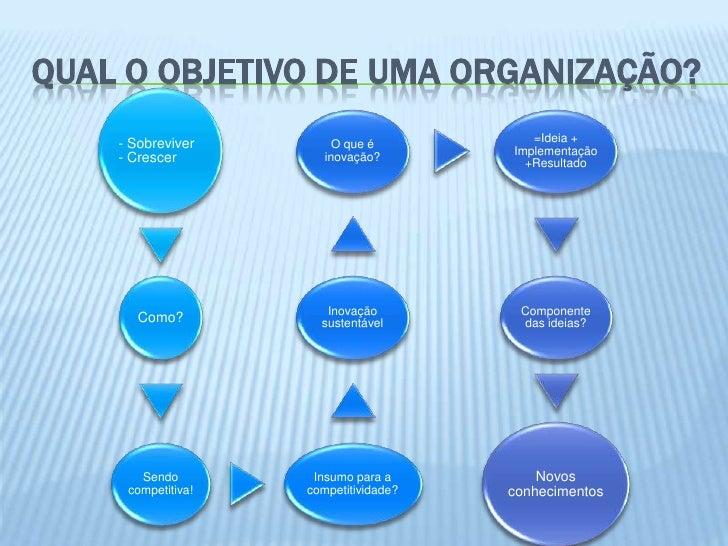 QUAL O OBJETIVO DE UMA ORGANIZAÇÃO?    - Sobreviver                          =Ideia +                         O que é     ...