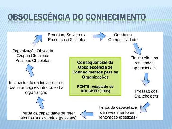 OBSOLESCÊNCIA DO CONHECIMENTO