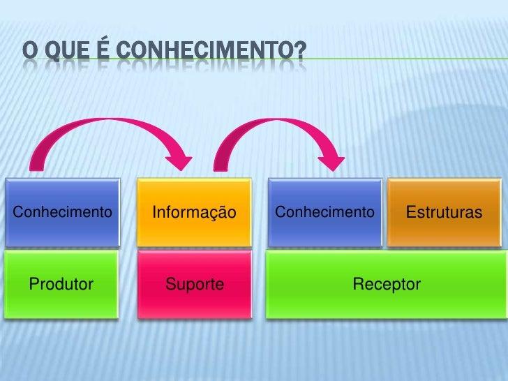 O QUE É CONHECIMENTO?Conhecimento   Informação   Conhecimento   Estruturas Produtor       Suporte              Receptor