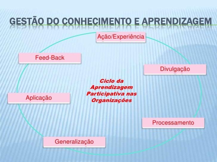 GESTÃO DO CONHECIMENTO E APRENDIZAGEM                              Ação/Experiência     Feed-Back                         ...