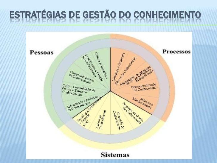 ESTRATÉGIAS DE GESTÃO DO CONHECIMENTO