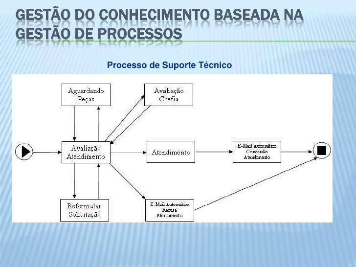GESTÃO DO CONHECIMENTO BASEADA NAGESTÃO DE PROCESSOS          Processo de Suporte Técnico