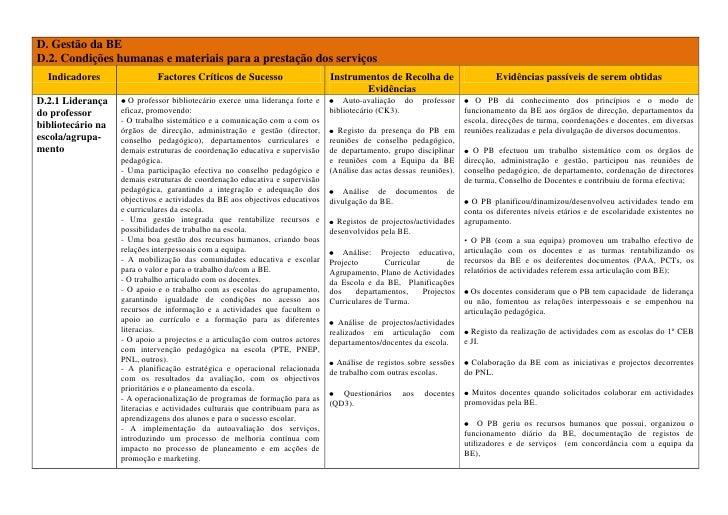 D. Gestão da BED.2. Condições humanas e materiais para a prestação dos serviçosIndicadoresFactores Críticos de SucessoInst...
