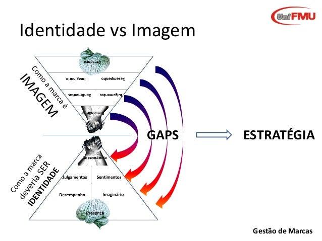 Identidade vs Imagem  GAPS  ESTRATÉGIA  Gestão de Marcas