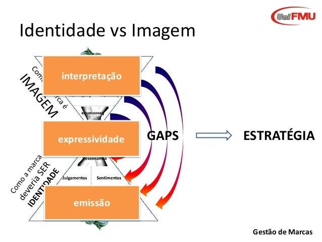 Identidade vs Imagem interpretação  expressividade  GAPS  ESTRATÉGIA  emissão Gestão de Marcas