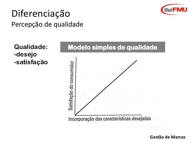 Diferenciação Percepção de qualidade Qualidade: -desejo -satisfação  Modelo simples de qualidade  Gestão de Marcas