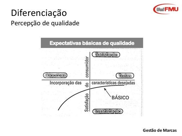 Diferenciação Percepção de qualidade Expectativas básicas de qualidade  Gestão de Marcas