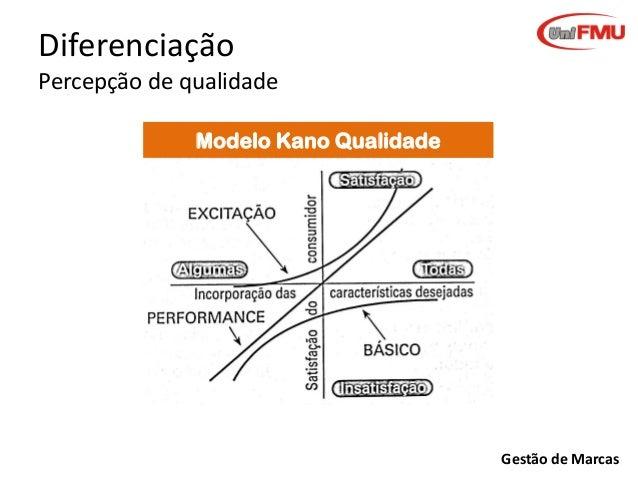 Diferenciação Percepção de qualidade Modelo Kano Qualidade  Gestão de Marcas