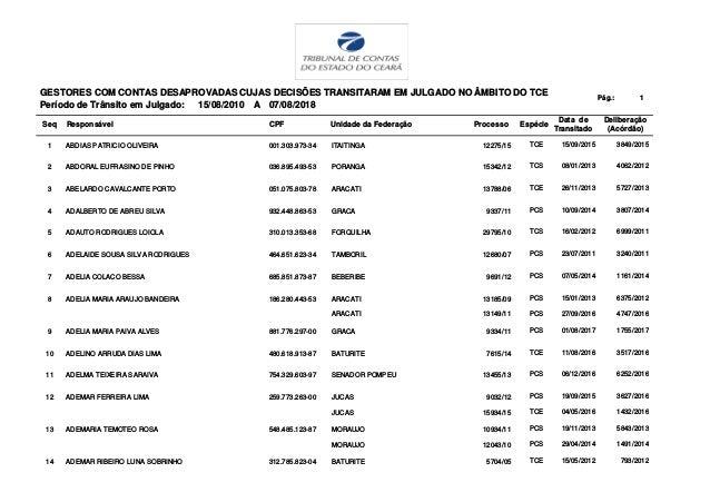 GESTORES COM CONTAS DESAPROVADAS CUJAS DECIS�ES TRANSITARAM EM JULGADO NO �MBITO DO TCE P�g.: 1 Per�odo de Tr�nsito em Jul...