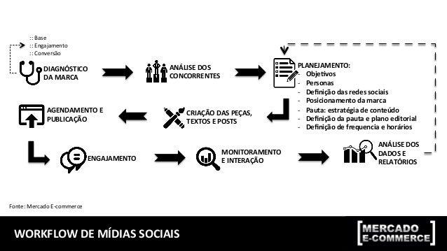 MÓDULO  2:  PLANEJAMENTO  DE  MÍDIAS  SOCIAIS