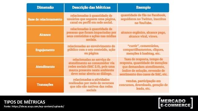 TIPOS  DE  MÉTRICAS   Fonte:  hrps://ideas.scup.com/wp-‐content/uploads/   MÓDULO  2:  MÉTRICAS,  KPIs  ...